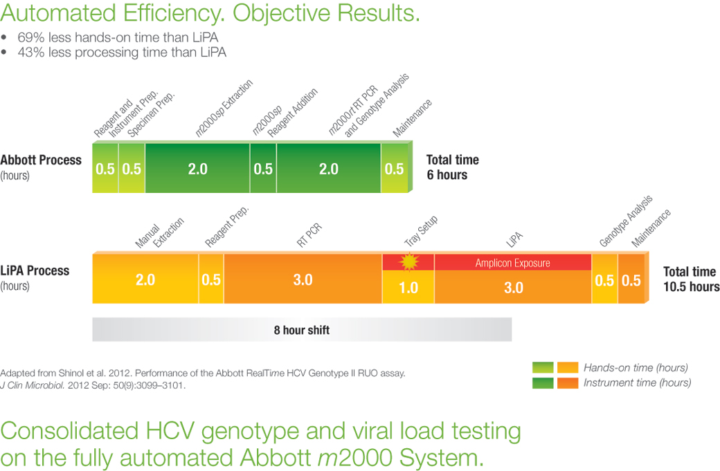 realtime-hcv-automated-efficiency-objective-results-chart.jpg