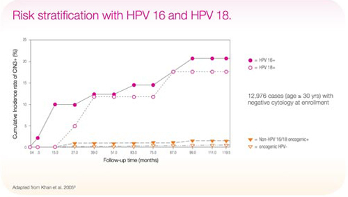 Risk stratification with HPV 16 and HPV 18 chart